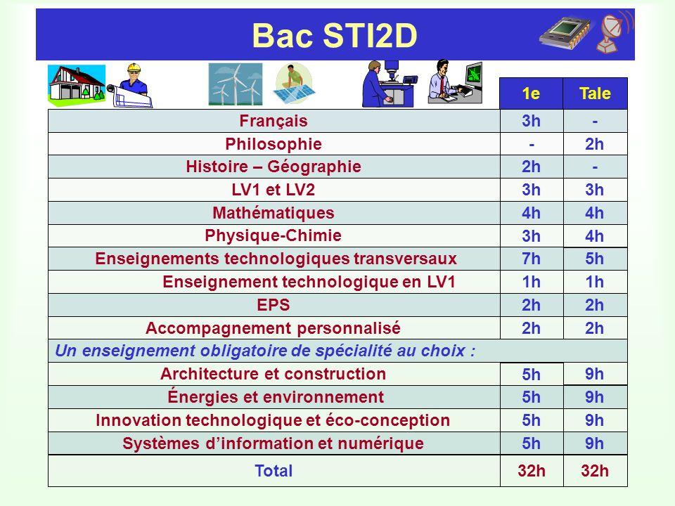 Bac STI2D 1e Tale Français 3h - Philosophie - 2h Histoire – Géographie