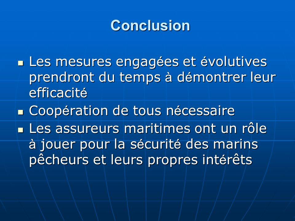 Conclusion Les mesures engagées et évolutives prendront du temps à démontrer leur efficacité. Coopération de tous nécessaire.