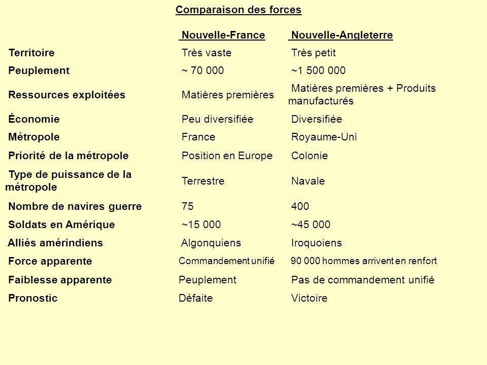 Comparaison des forces Nouvelle-France Nouvelle-Angleterre Territoire