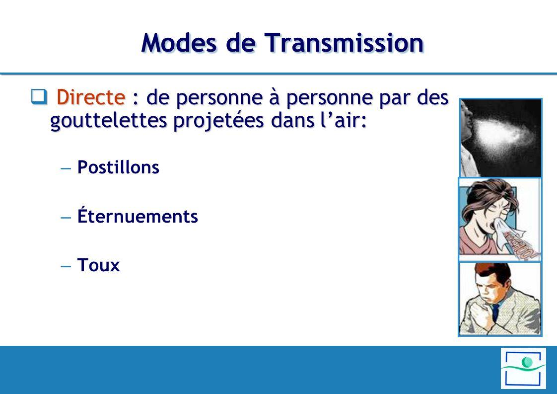 Modes de Transmission Directe : de personne à personne par des gouttelettes projetées dans l'air: Postillons.