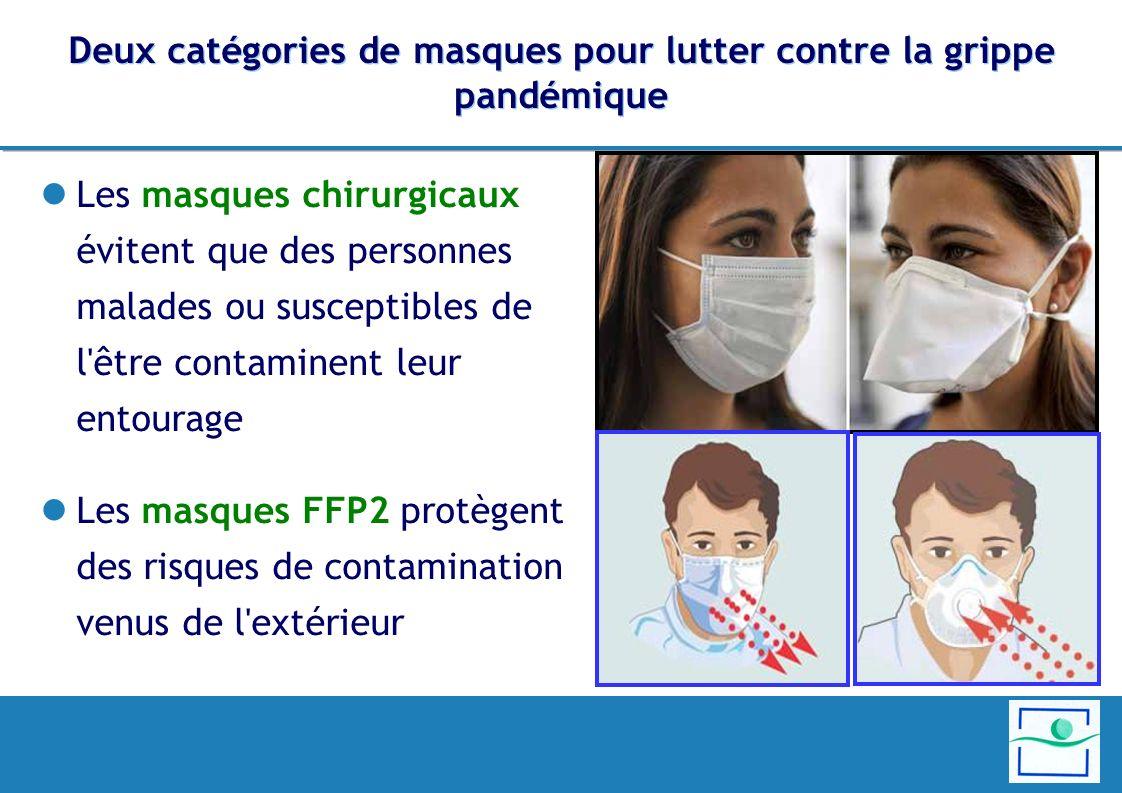 Deux catégories de masques pour lutter contre la grippe pandémique