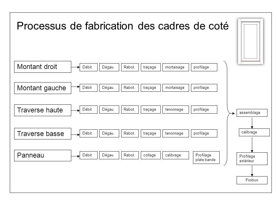 Processus de fabrication des cadres de coté