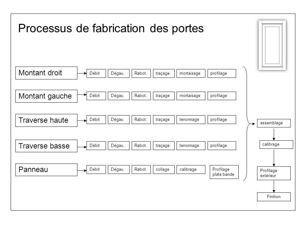 Processus de fabrication des portes