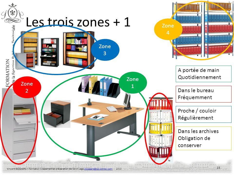 Les trois zones + 1 Zone 4 Zone 3 A portée de main Quotidiennement