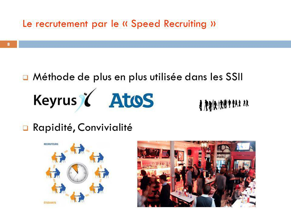Le recrutement par le « Speed Recruiting »