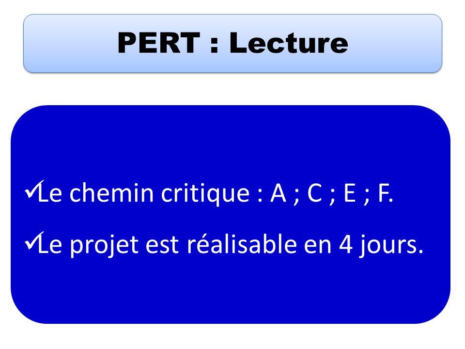 PERT : Lecture Le chemin critique : A ; C ; E ; F. Le projet est réalisable en 4 jours.