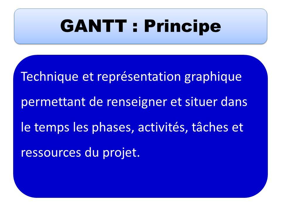 GANTT : Principe