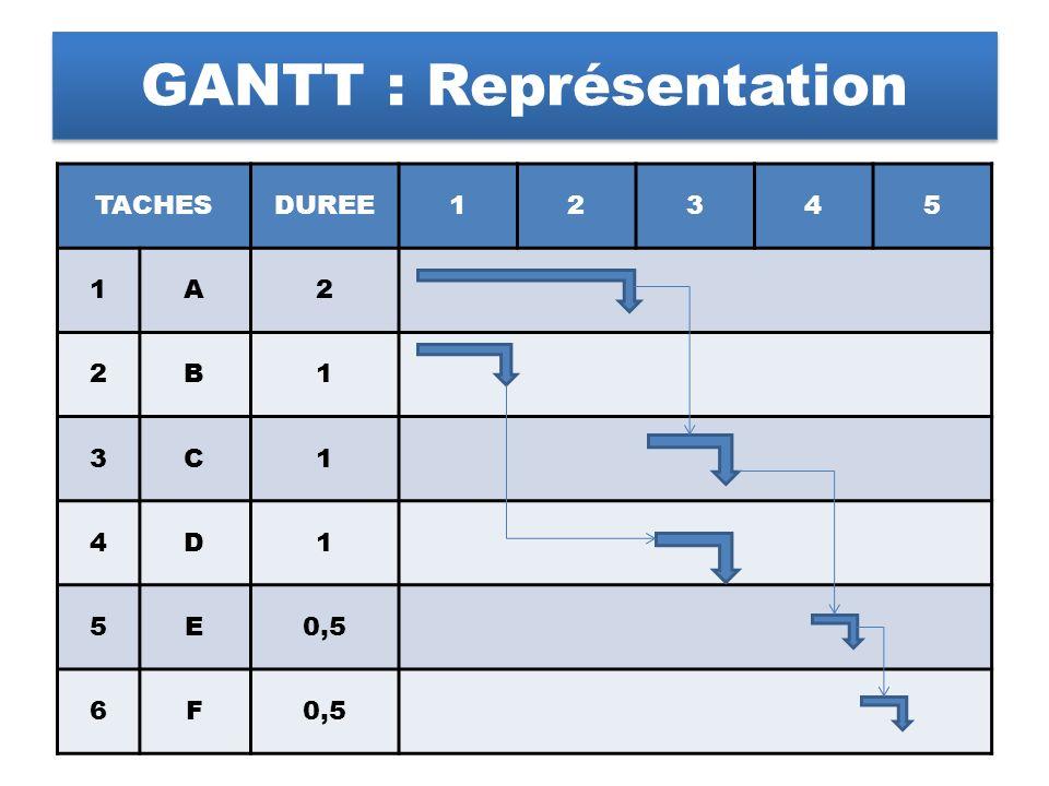 GANTT : Représentation