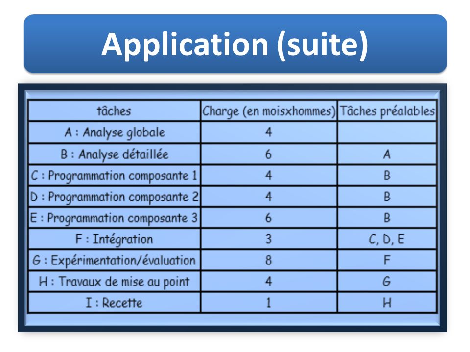 Application (suite)