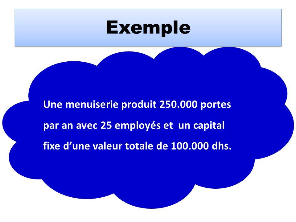 Exemple Une menuiserie produit 250.000 portes par an avec 25 employés et un capital fixe d'une valeur totale de 100.000 dhs.
