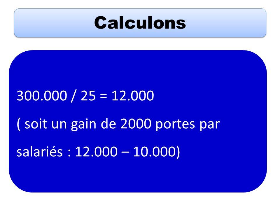 Calculons 300.000 / 25 = 12.000 ( soit un gain de 2000 portes par salariés : 12.000 – 10.000)
