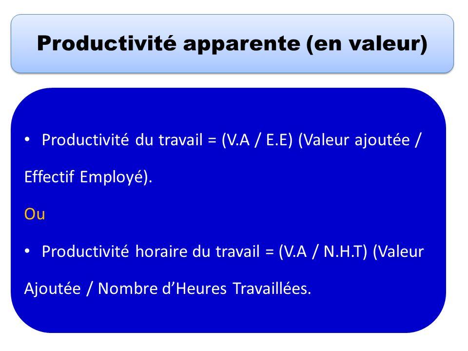Productivité apparente (en valeur)