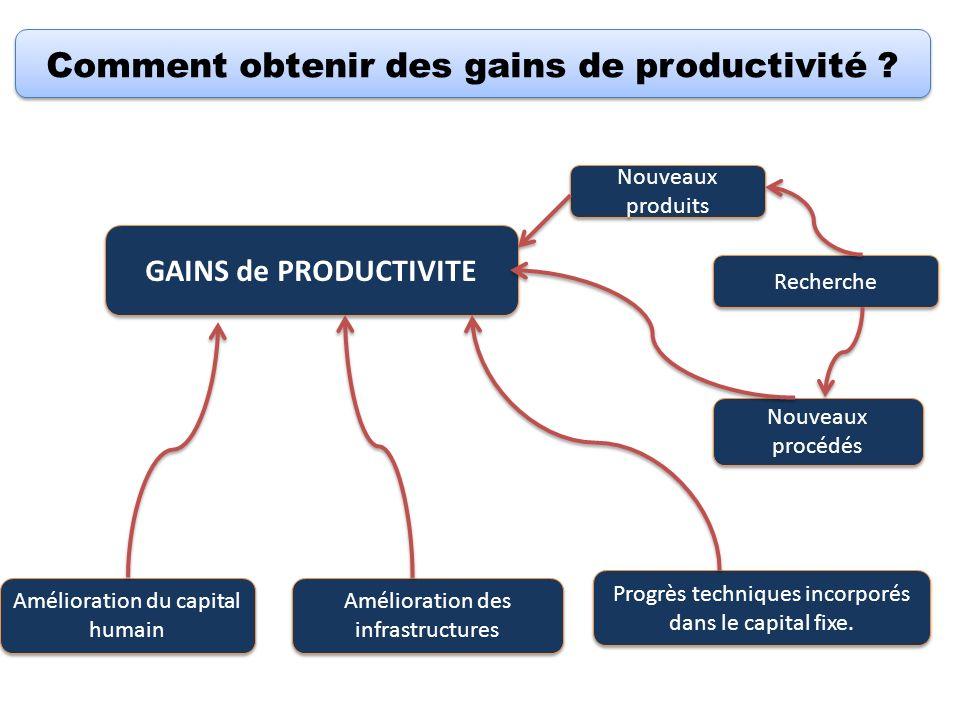 Comment obtenir des gains de productivité