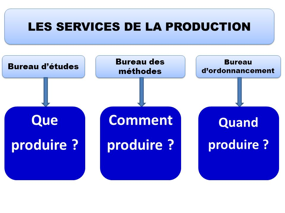 LES SERVICES DE LA PRODUCTION