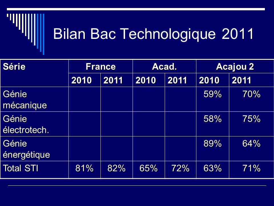 Bilan Bac Technologique 2011