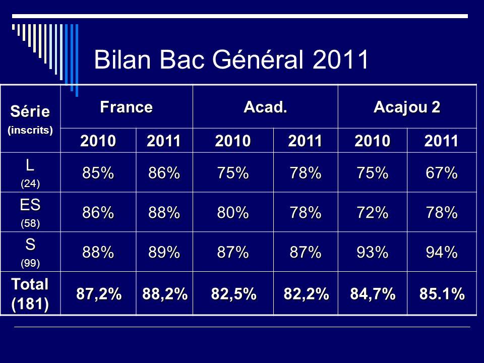 Bilan Bac Général 2011 Série France Acad. Acajou 2 2010 2011 L 85% 86%