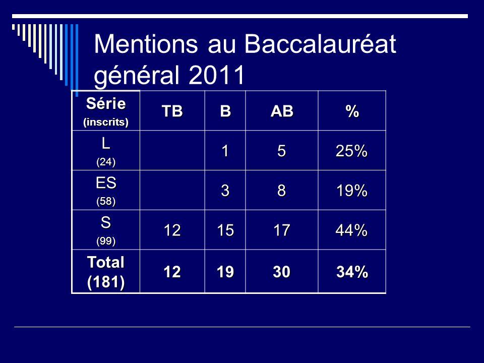 Mentions au Baccalauréat général 2011