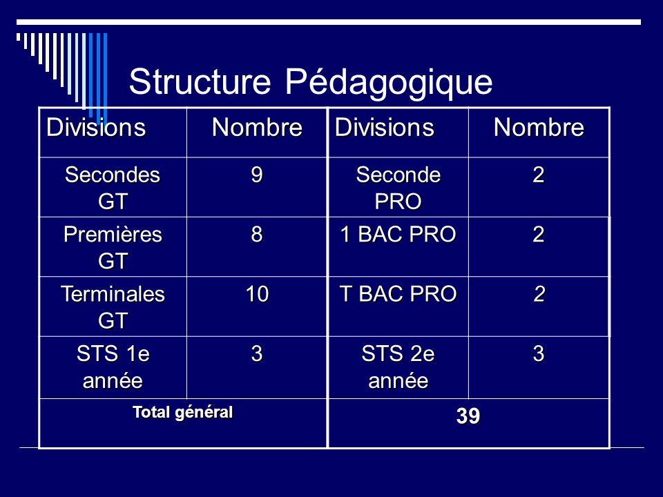 Structure Pédagogique