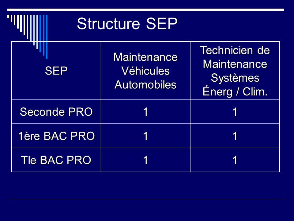 Structure SEP SEP Maintenance Véhicules Automobiles