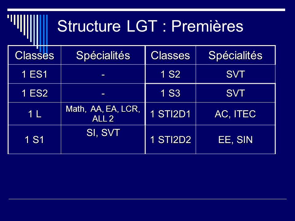 Structure LGT : Premières