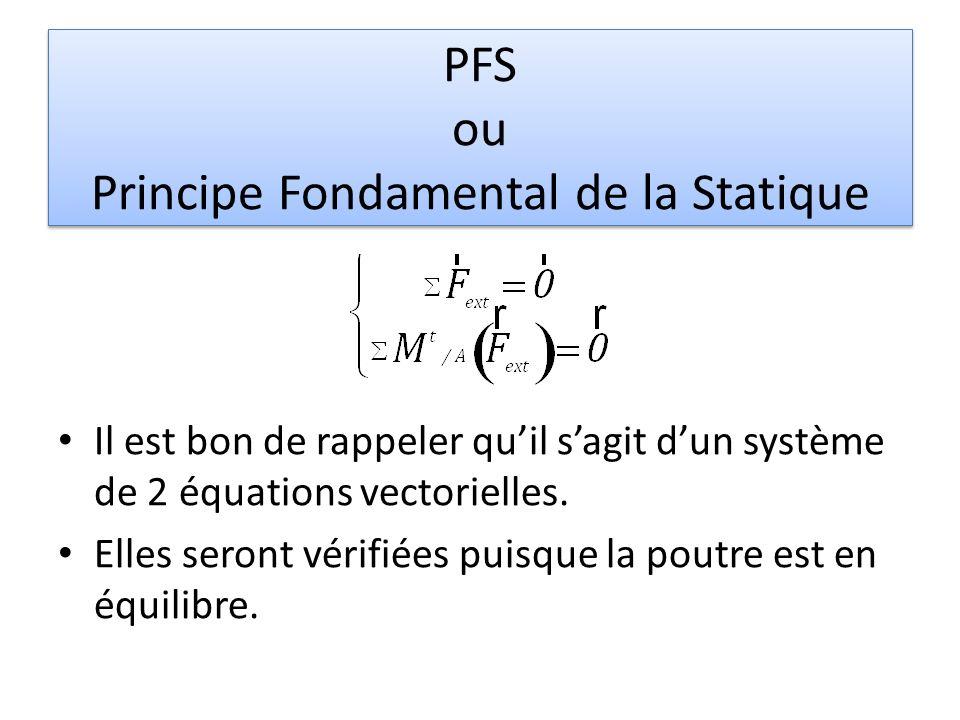 PFS ou Principe Fondamental de la Statique