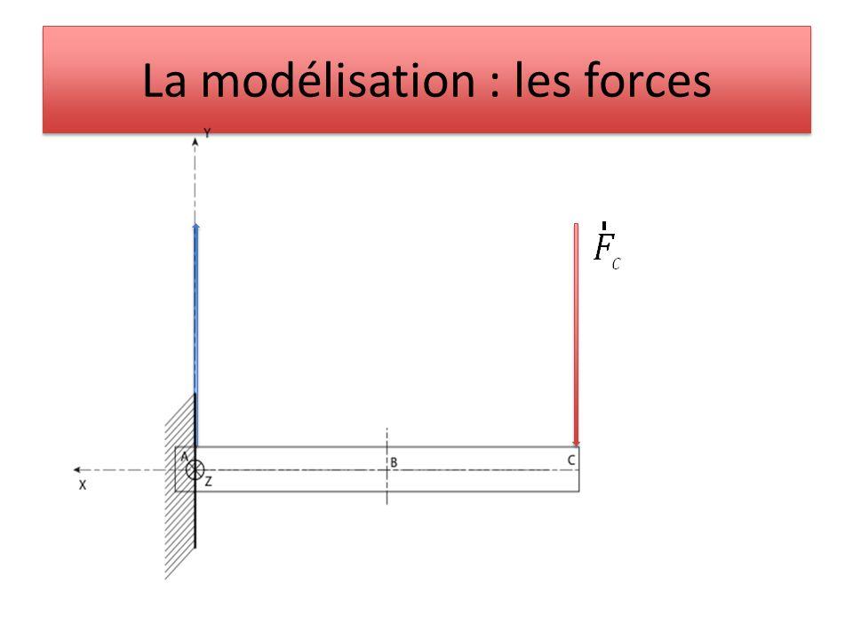 La modélisation : les forces