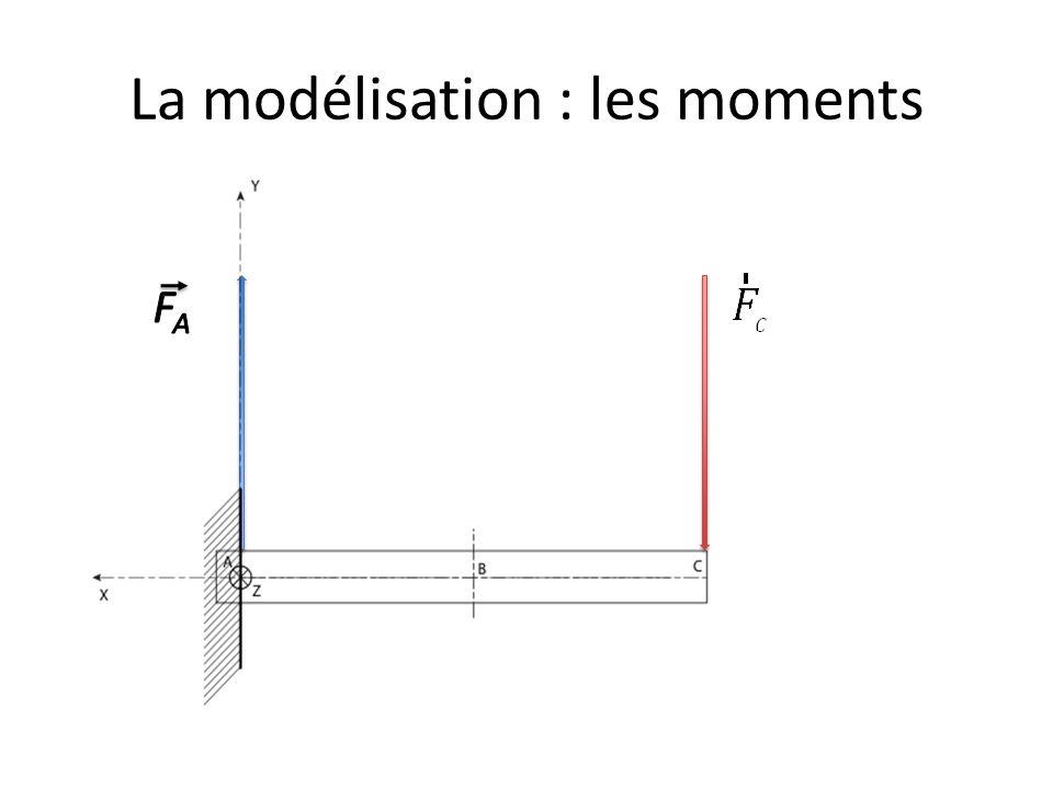 La modélisation : les moments
