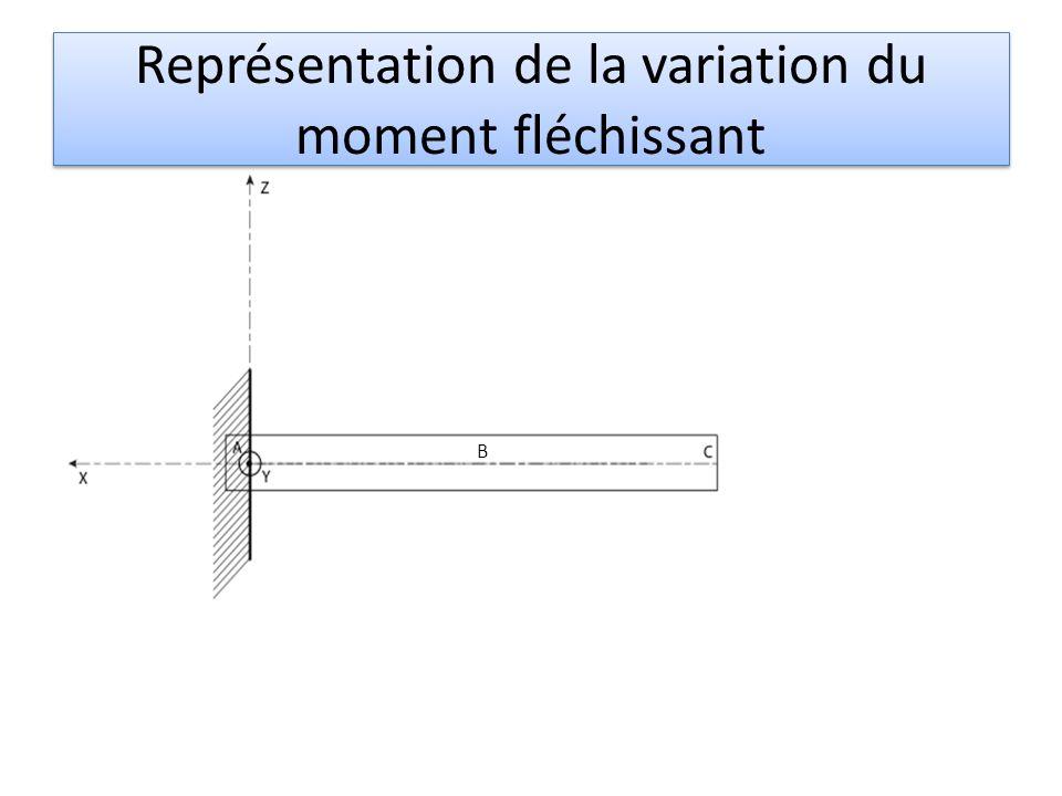Représentation de la variation du moment fléchissant