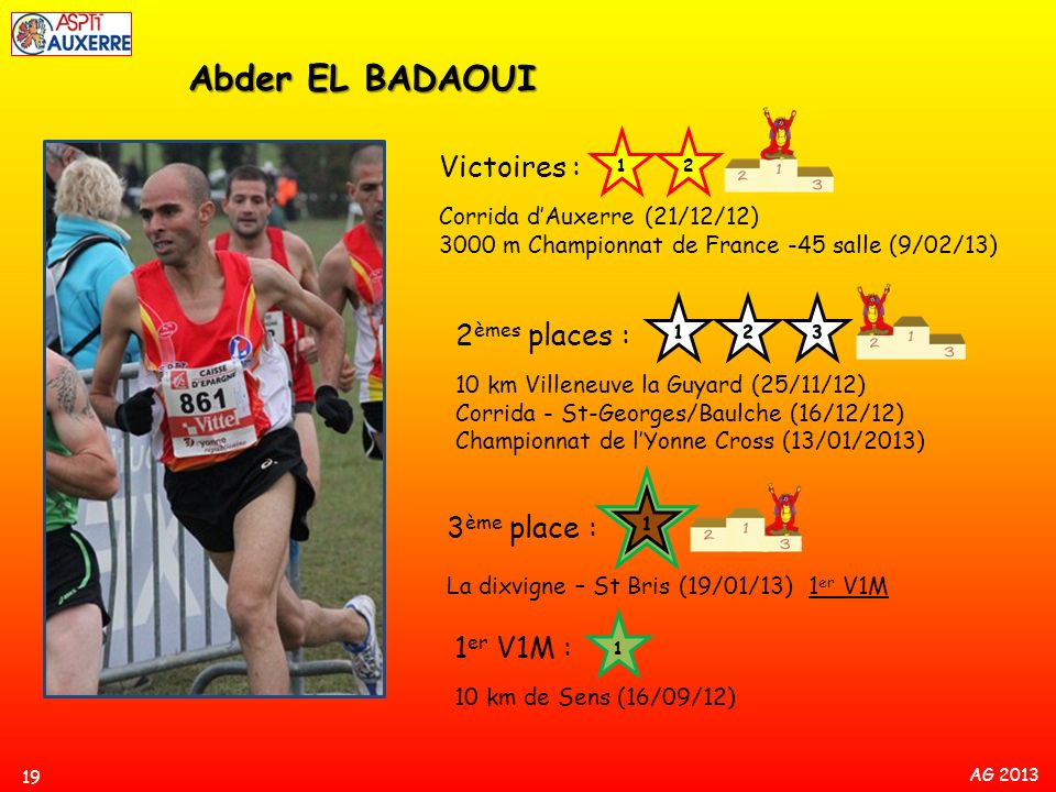 Abder EL BADAOUI Victoires : 2èmes places : 3ème place : 1er V1M :