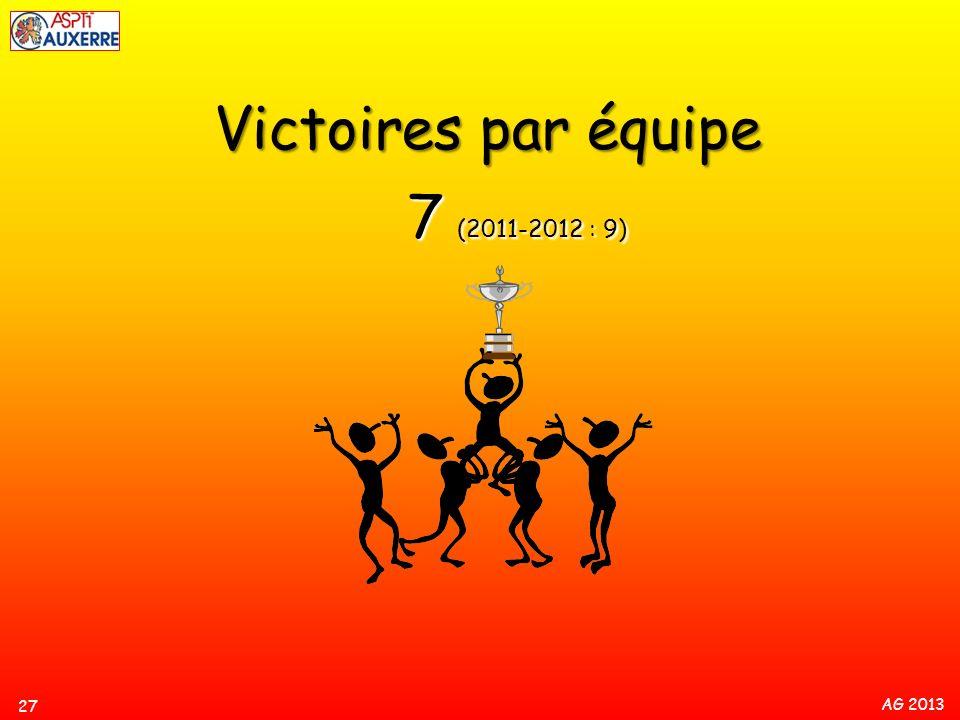 Victoires par équipe 7 (2011-2012 : 9)