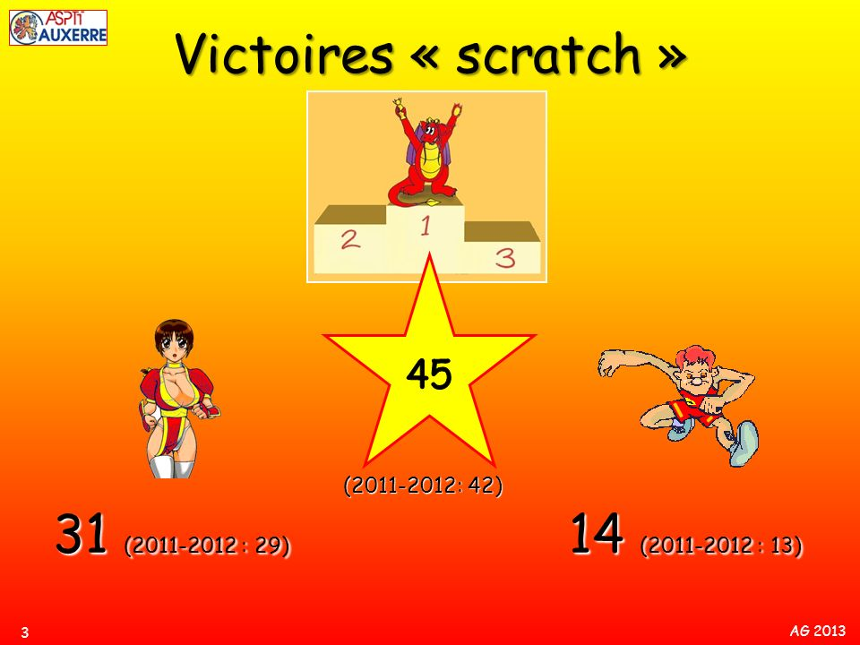 Victoires « scratch » 31 (2011-2012 : 29) 14 (2011-2012 : 13) 45