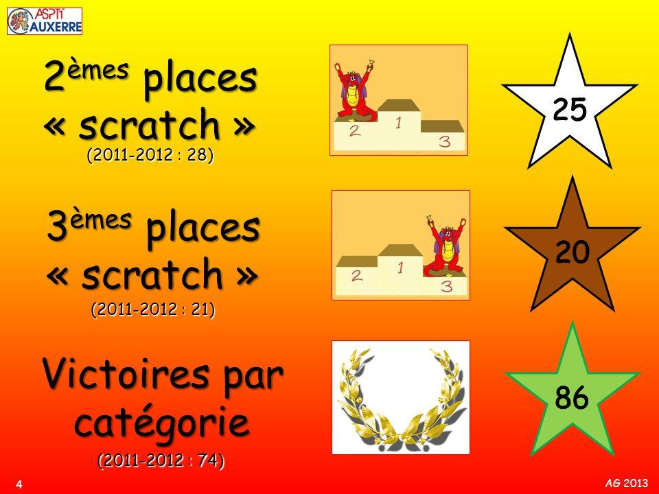 Victoires par catégorie