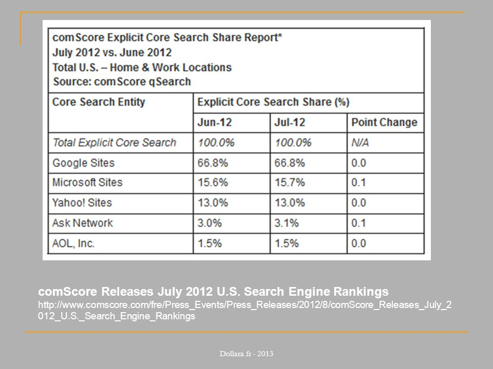 comScore Releases July 2012 U.S. Search Engine Rankings