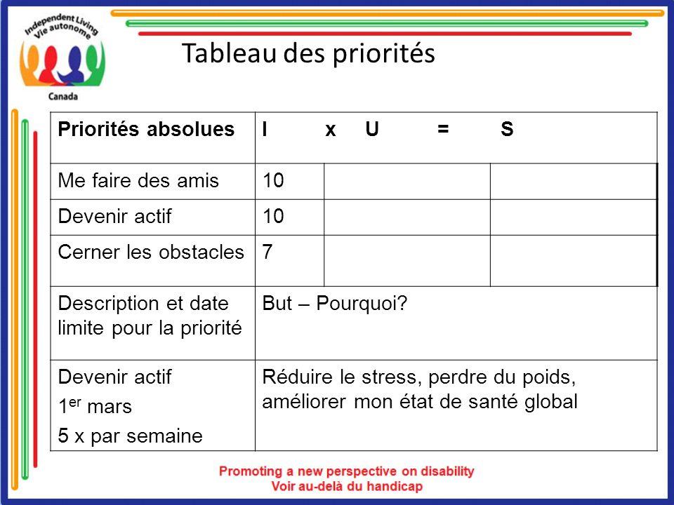 Tableau des priorités Priorités absolues I x U = S Me faire des amis