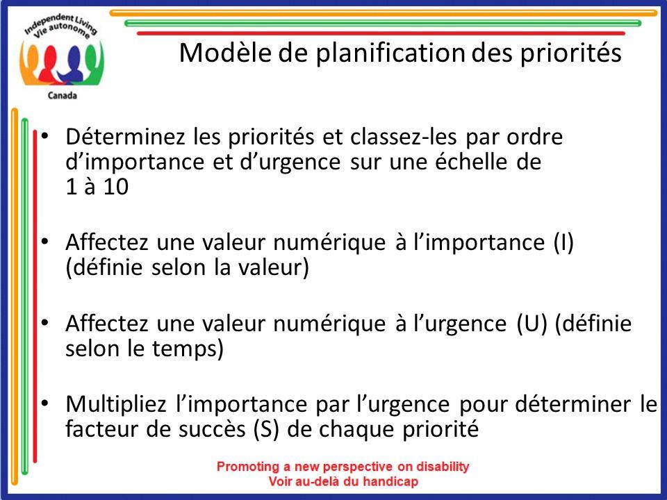 Modèle de planification des priorités