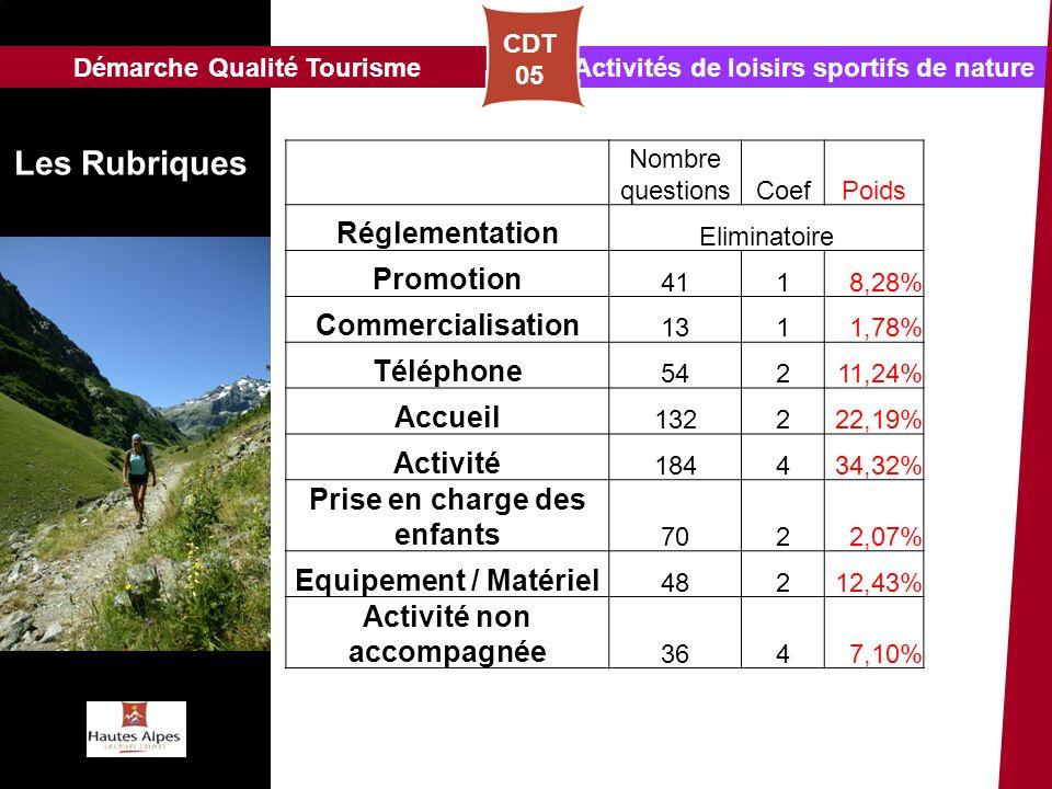 Les Rubriques Réglementation Promotion Commercialisation Téléphone