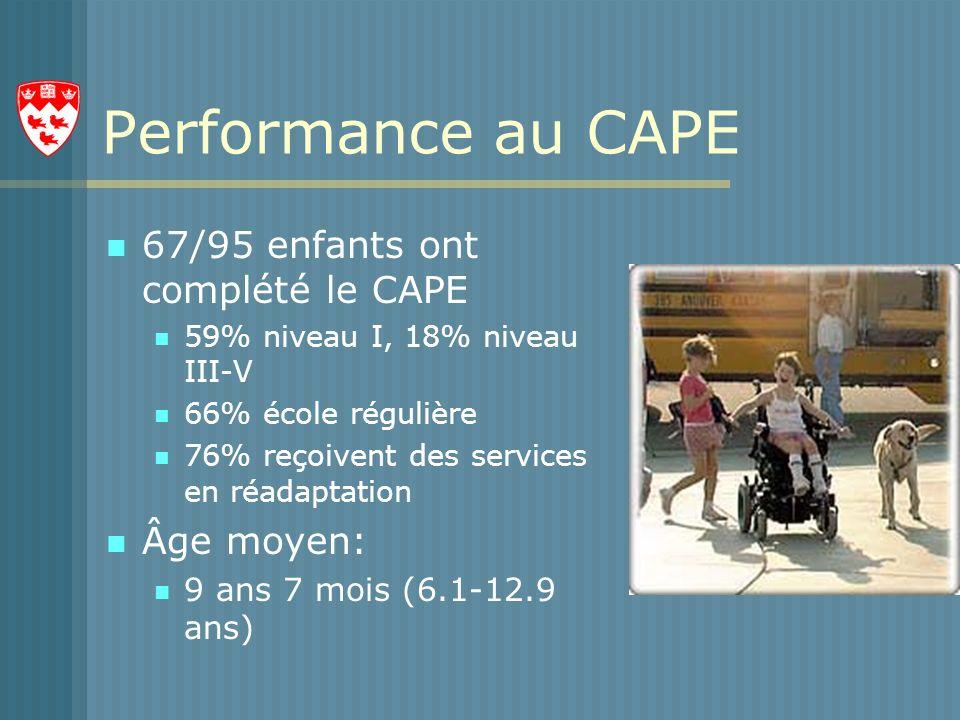 Performance au CAPE 67/95 enfants ont complété le CAPE Âge moyen: