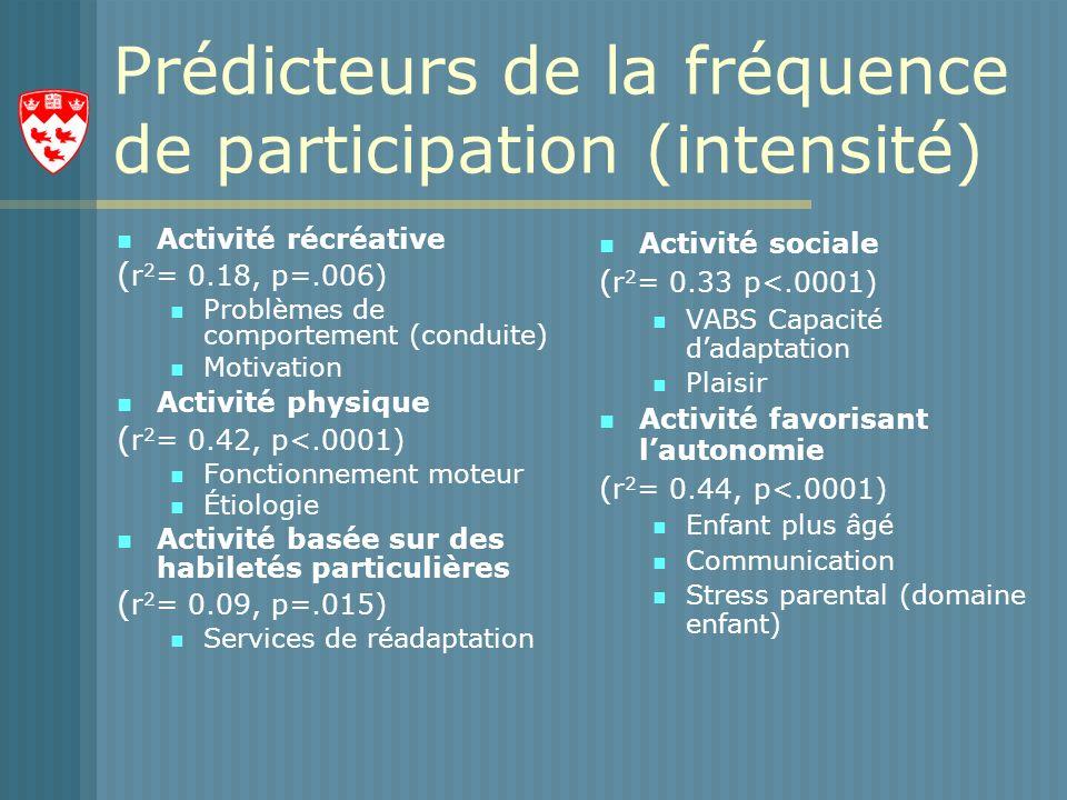 Prédicteurs de la fréquence de participation (intensité)