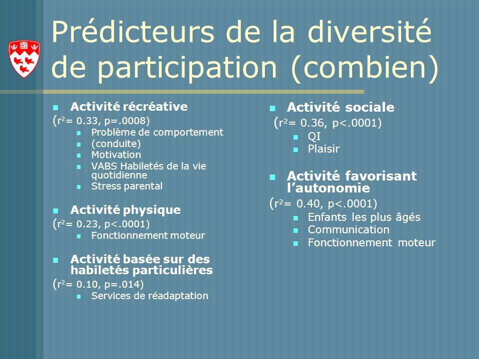 Prédicteurs de la diversité de participation (combien)