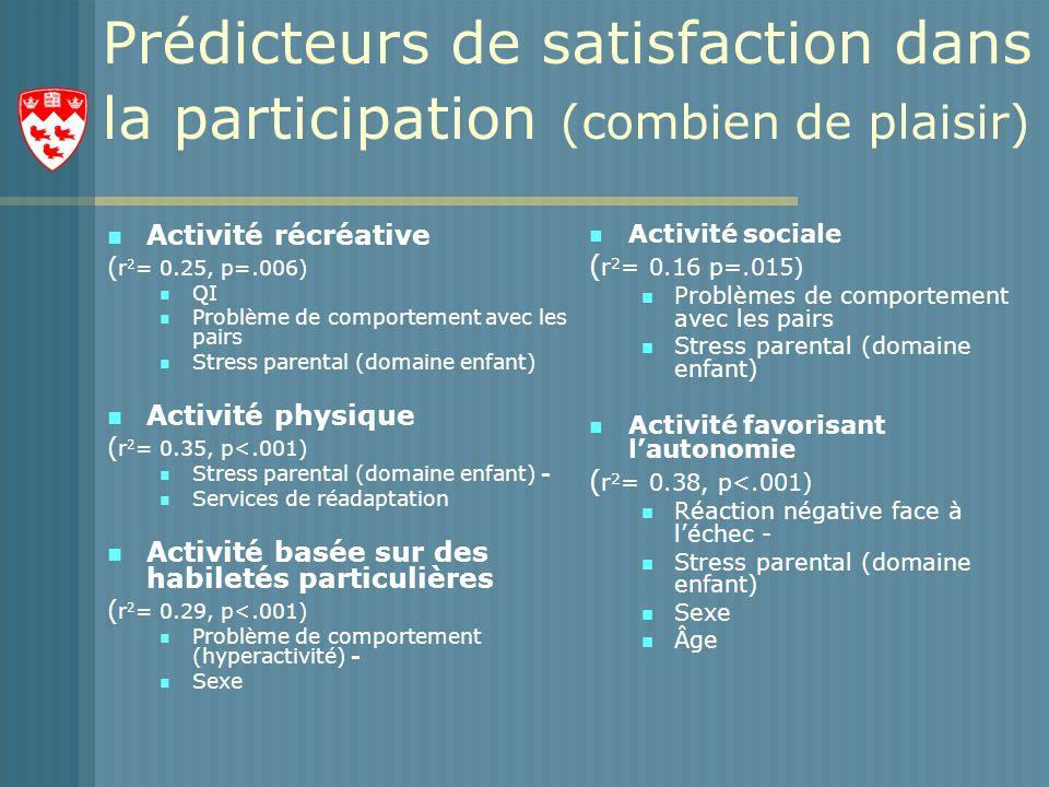 Prédicteurs de satisfaction dans la participation (combien de plaisir)