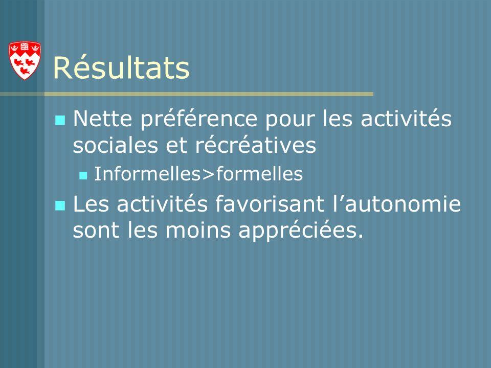 Résultats Nette préférence pour les activités sociales et récréatives