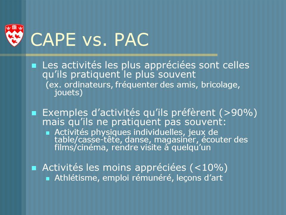 CAPE vs. PAC Les activités les plus appréciées sont celles qu'ils pratiquent le plus souvent.