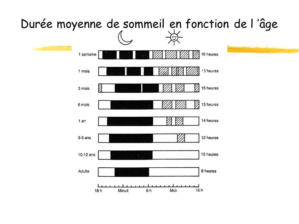 Durée moyenne de sommeil en fonction de l 'âge