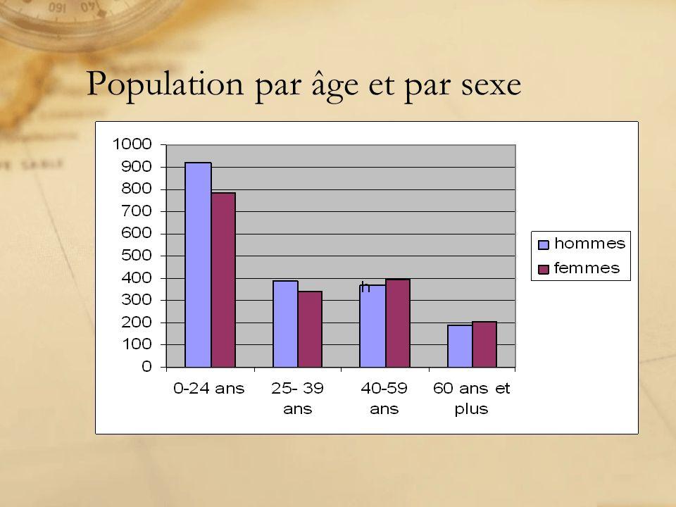 Population par âge et par sexe