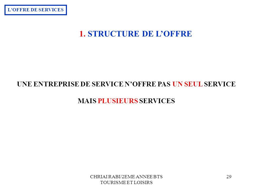 L OFFRE DE SERVICES 1. STRUCTURE DE L'OFFRE. UNE ENTREPRISE DE SERVICE N'OFFRE PAS UN SEUL SERVICE.
