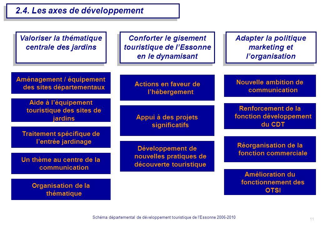 2.4. Les axes de développement