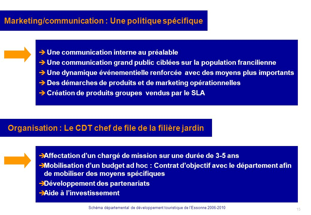 Marketing/communication : Une politique spécifique