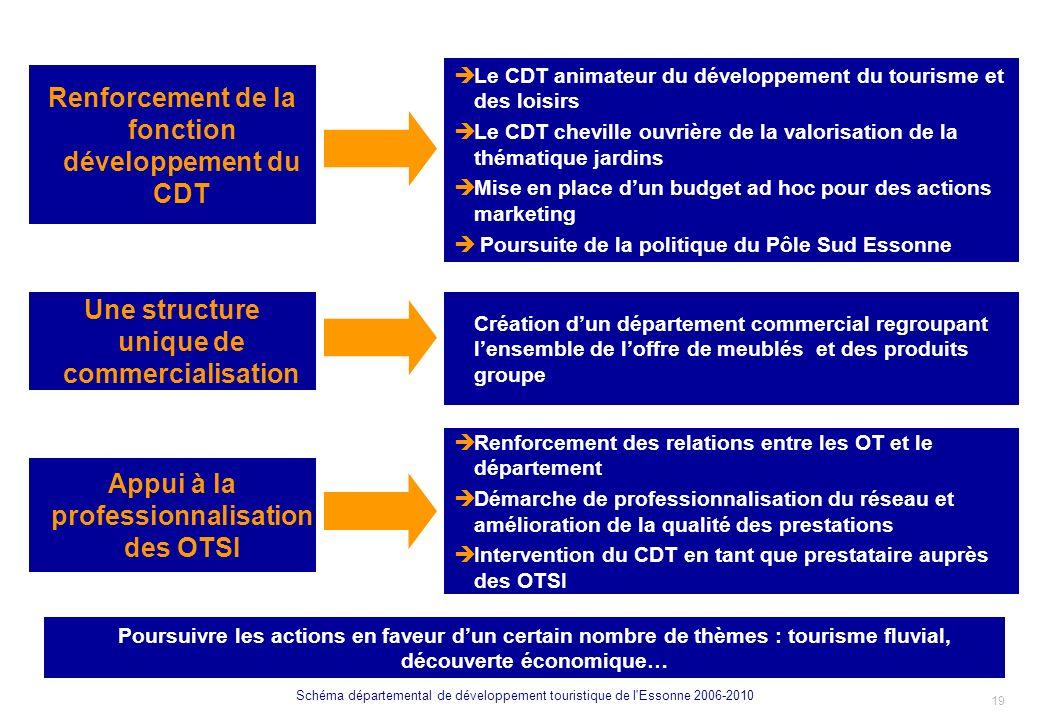 Renforcement de la fonction développement du CDT