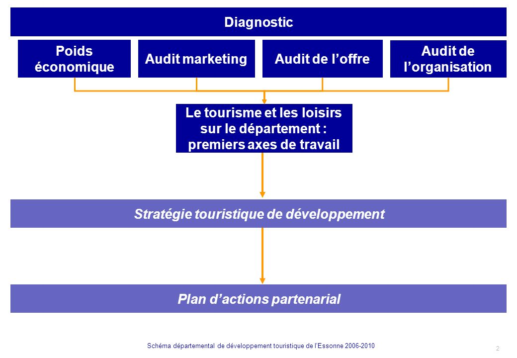Audit de l'organisation