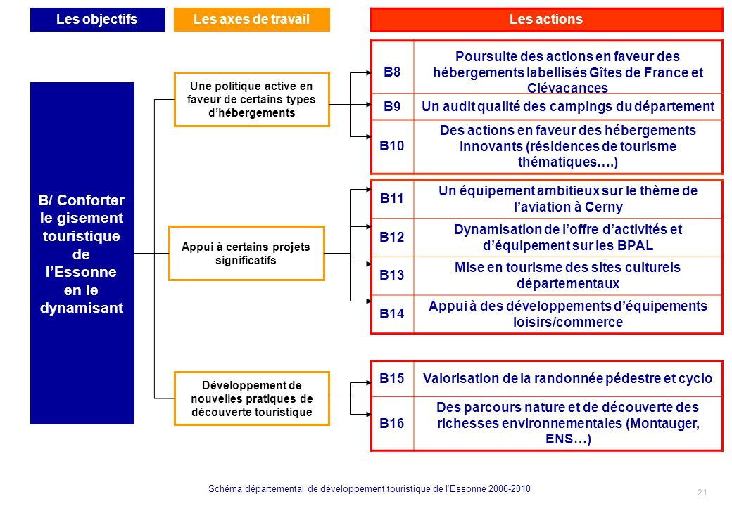 B/ Conforter le gisement touristique de l'Essonne en le dynamisant